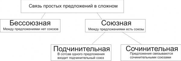 Виды сложных предложений