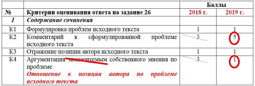 ОГЭ по русскому языку 2019. Изменения, критерии оценивания